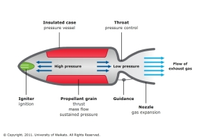 http://www.sciencelearn.org.nz/Contexts/Rockets/Sci-Media/Images/A-typical-rocket-engine